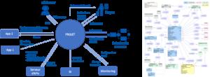 Estimation des projets logiciels Agiles, par le diagramme de contexte